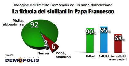 Siciliani Fiducia Papa