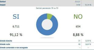 Enna. Referendum 17 aprile 2016: SI 31.223 89,55% – NO 3.645 10,45% Affluenza: 25,66%; Enna 32,14%