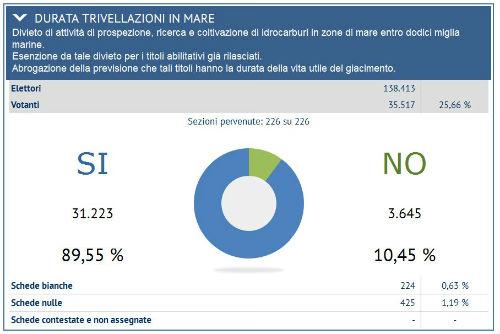 referendum provincia enna 2016