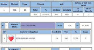 Sperlinga. Elezioni comunali 11 giu 2017 – Affluenza 64,70% – Sindaco Cuccì 57,00%