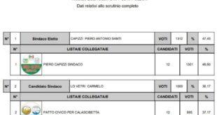 Amministrative 2021 Calascibetta, tre i sindaci in lizza, affluenza 46,99% – Rieletto Piero Capizzi voti 1.312 – 47,45%